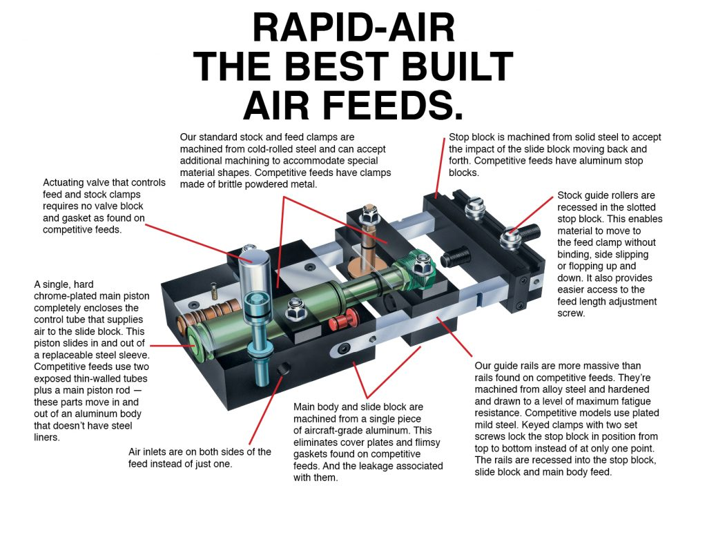 RAPID-AIR - The Werks C & C 3